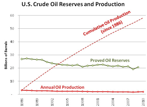 U.S. Crude Oil Reserves and Production, 1986-2010