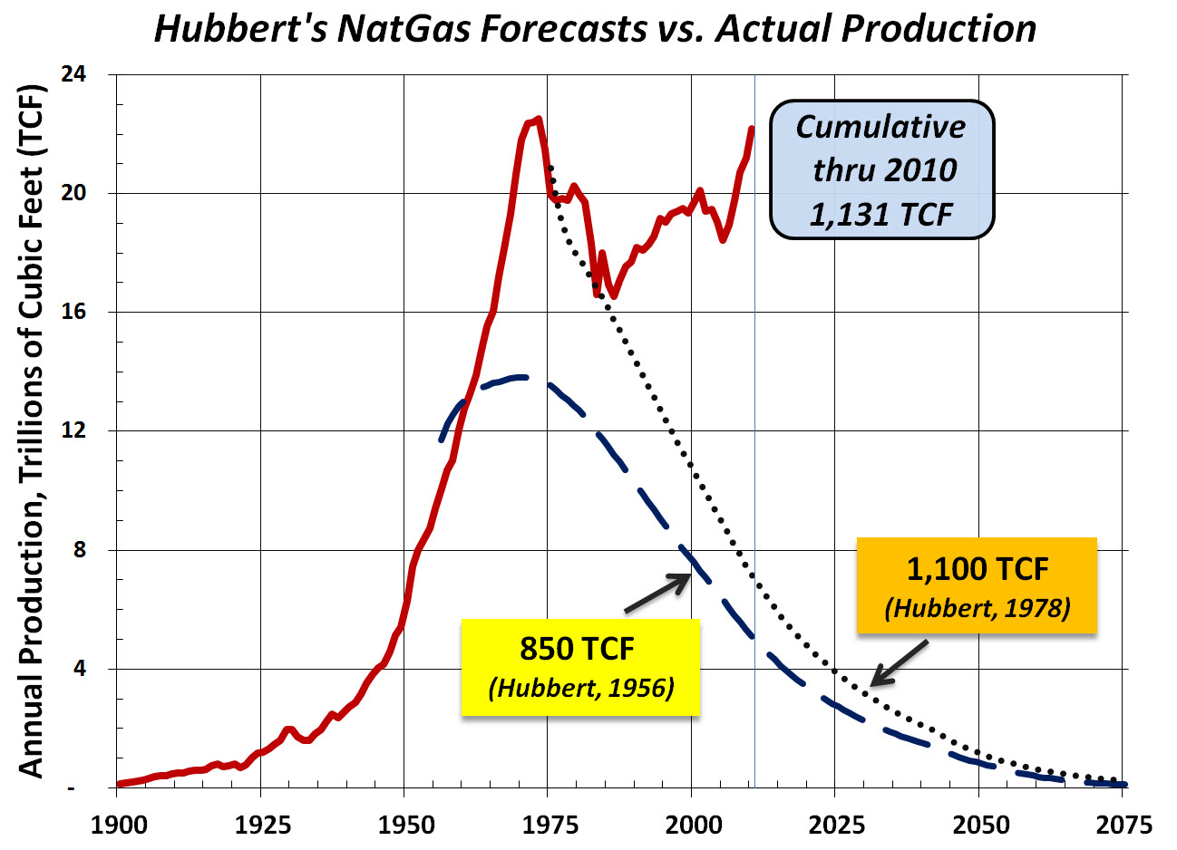 in 1956 m king hubbert predicted Hubbert math further mathematical manipulations by a stanford professor m king hubbert bibliography 12 peak oil – peak oil, an event based on m king hubberts theory, is the point in time when the maximum rate of extraction of petroleum is reached, after which it is expected to enter terminal decline.