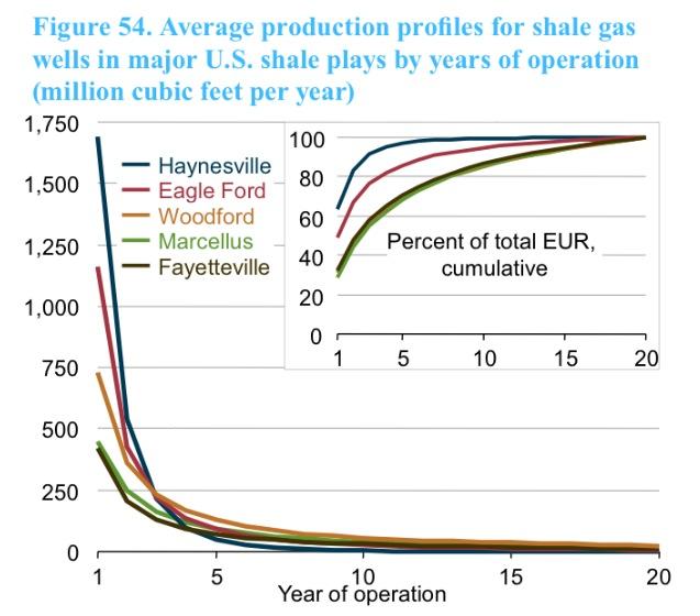 Pozos petróleo Gazprom