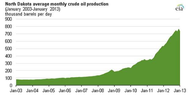North Dakota Criude oil production chart