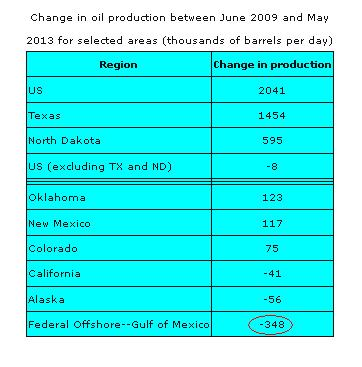 Oil Prod table