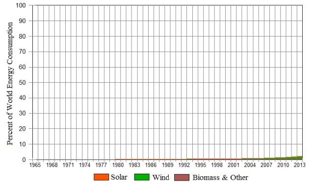 solar-wind-worldenergy