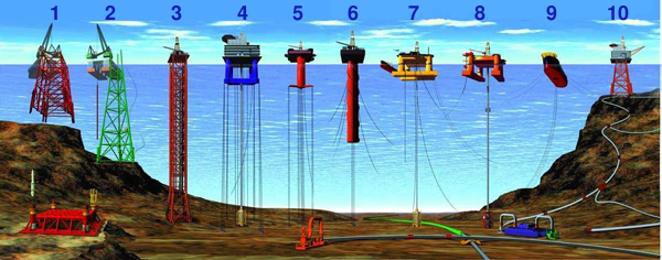 Types_of_offshore_oil_and_gas_structures